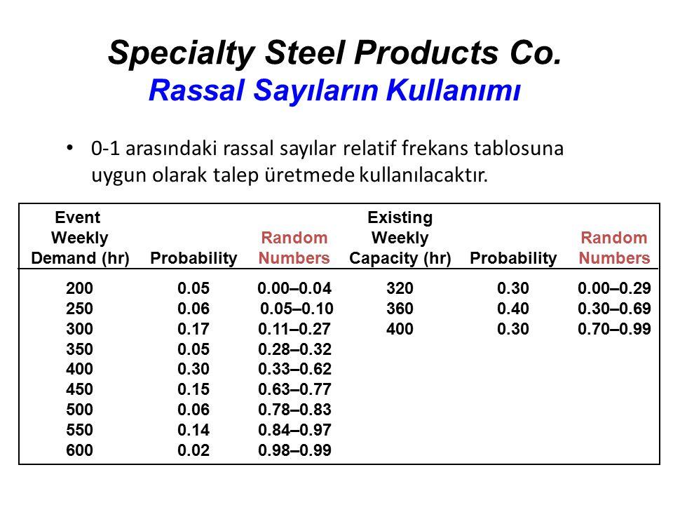 Specialty Steel Products Co. Rassal Sayıların Kullanımı