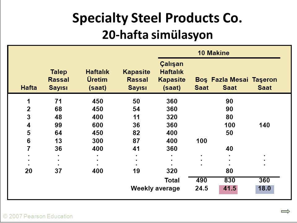 Specialty Steel Products Co. 20-hafta simülasyon