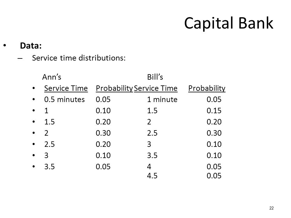 Capital Bank Data: Service time distributions: Ann's Bill's