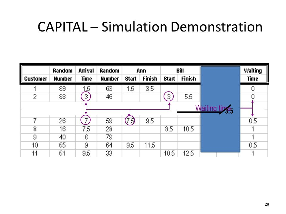 CAPITAL – Simulation Demonstration