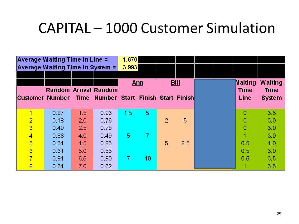 CAPITAL – 1000 Customer Simulation