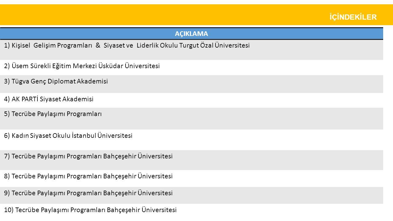 İÇİNDEKİLER AÇIKLAMA. 1) Kişisel Gelişim Programları & Siyaset ve Liderlik Okulu Turgut Özal Üniversitesi.