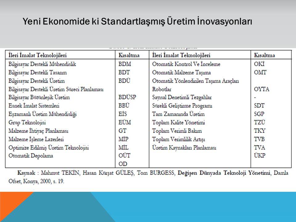 Yeni Ekonomide ki Standartlaşmış Üretim İnovasyonları