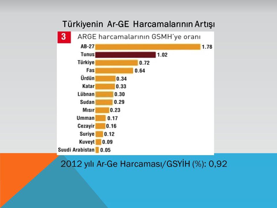 Türkiyenin Ar-GE Harcamalarının Artışı