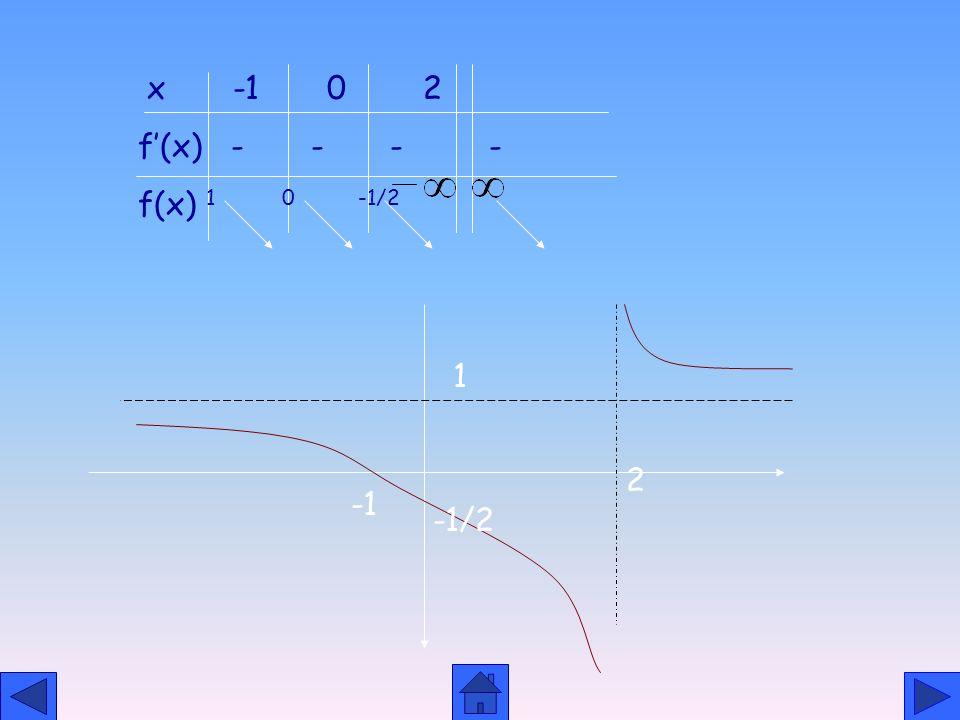 x -1 0 2 f'(x) - - - - f(x) 1 0 -1/2. 1. 2.