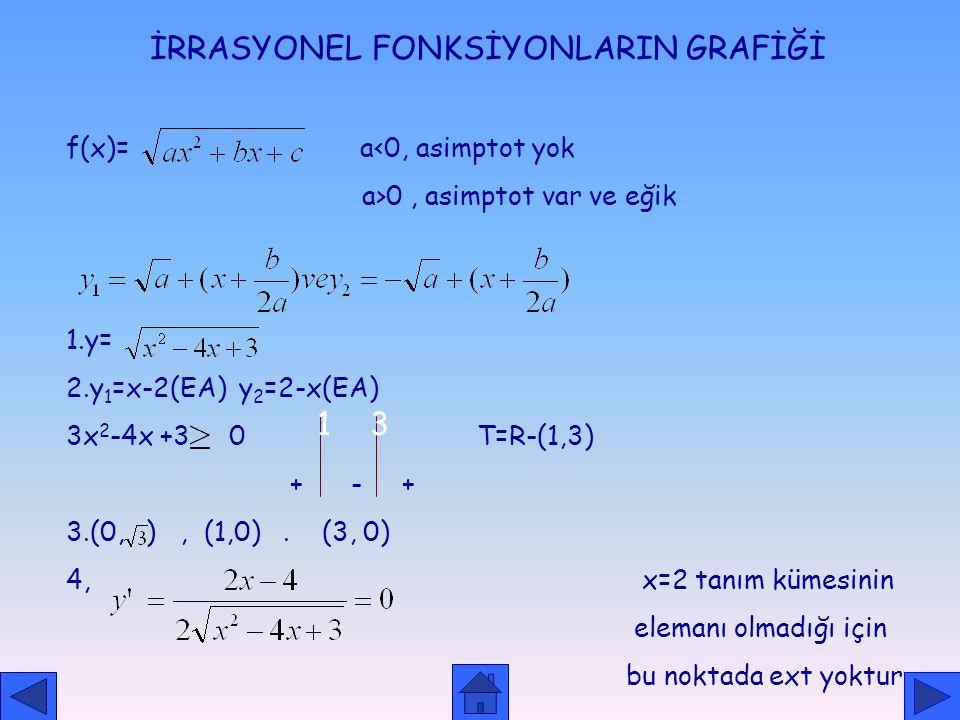 İRRASYONEL FONKSİYONLARIN GRAFİĞİ