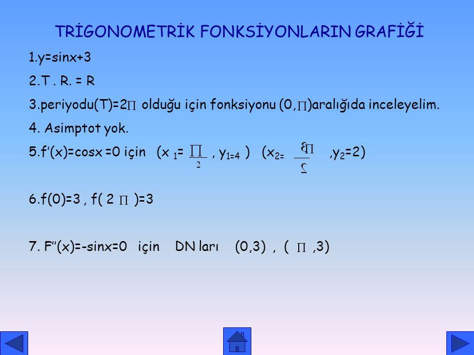 TRİGONOMETRİK FONKSİYONLARIN GRAFİĞİ