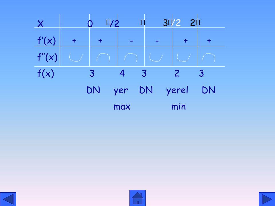 X 0 /2 f'(x) + + - - + + f''(x)
