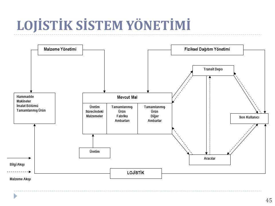 Fiziksel Dağıtım Yönetimi Üretim Sürecindeki Malzemeler