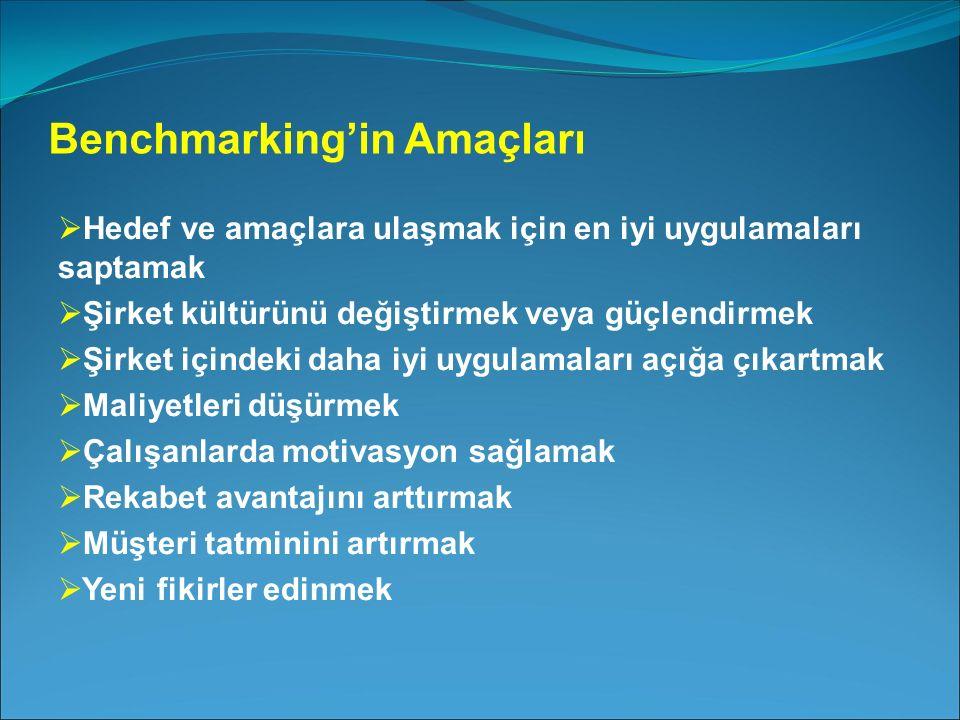 Benchmarking'in Amaçları