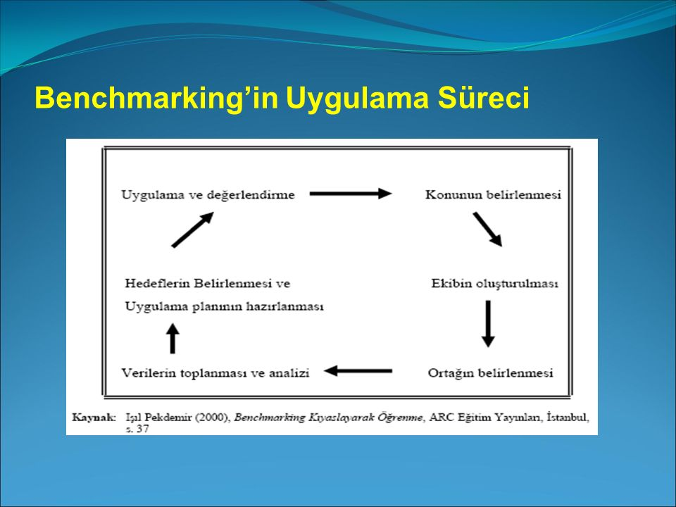 Benchmarking'in Uygulama Süreci