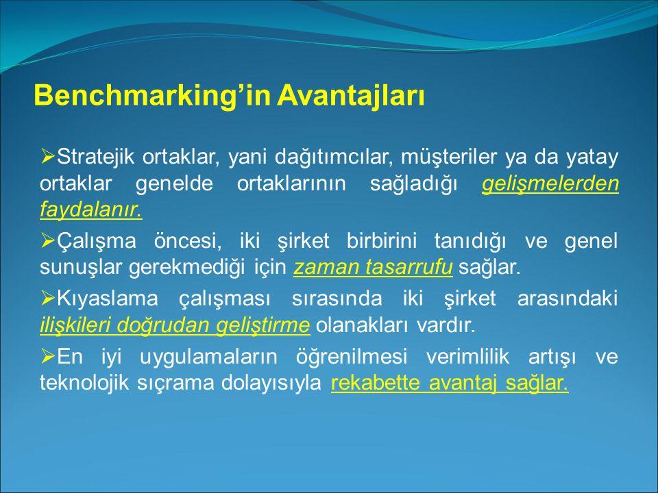 Benchmarking'in Avantajları