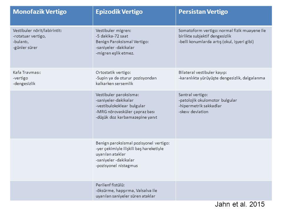 Monofazik Vertigo Epizodik Vertigo Persistan Vertigo Jahn et al. 2015
