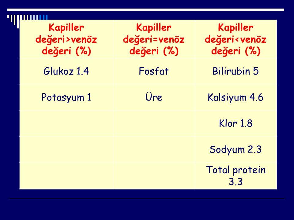 Kapiller değeri>venöz değeri (%) Kapiller değeri=venöz değeri (%)