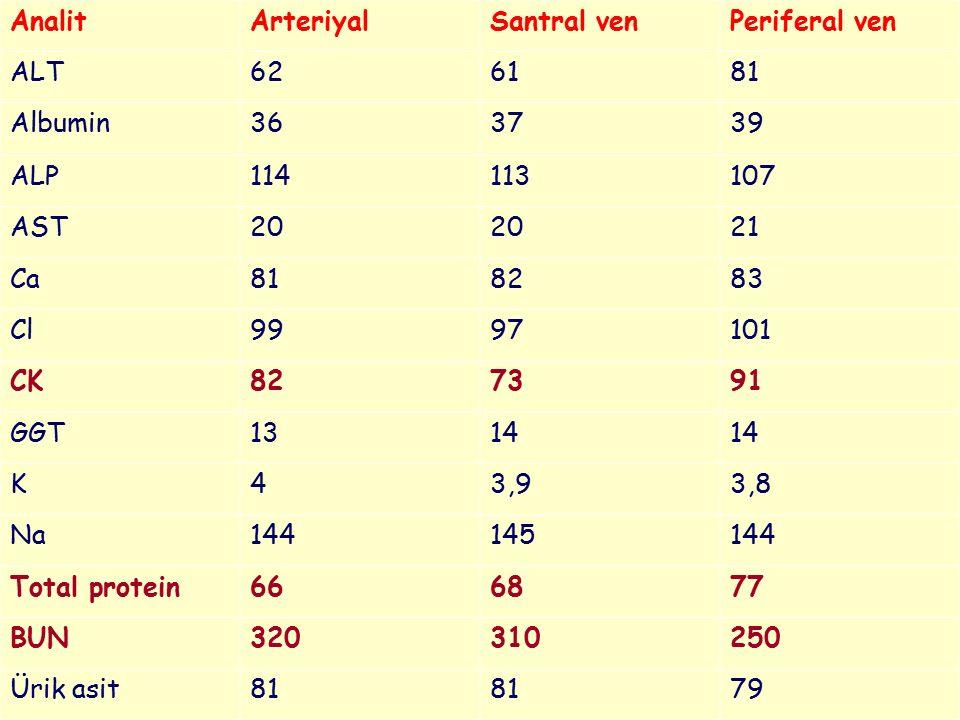 Analit Arteriyal. Santral ven. Periferal ven. ALT. 62. 61. 81. Albumin. 36. 37. 39. ALP.