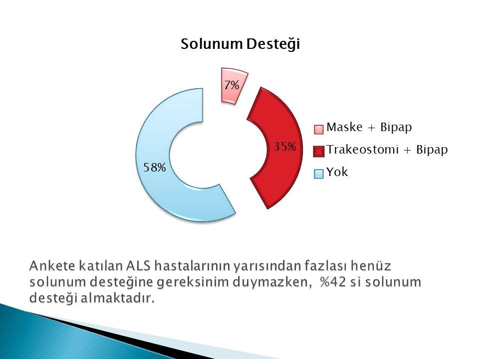 Ankete katılan ALS hastalarının yarısından fazlası henüz solunum desteğine gereksinim duymazken, %42 si solunum desteği almaktadır.