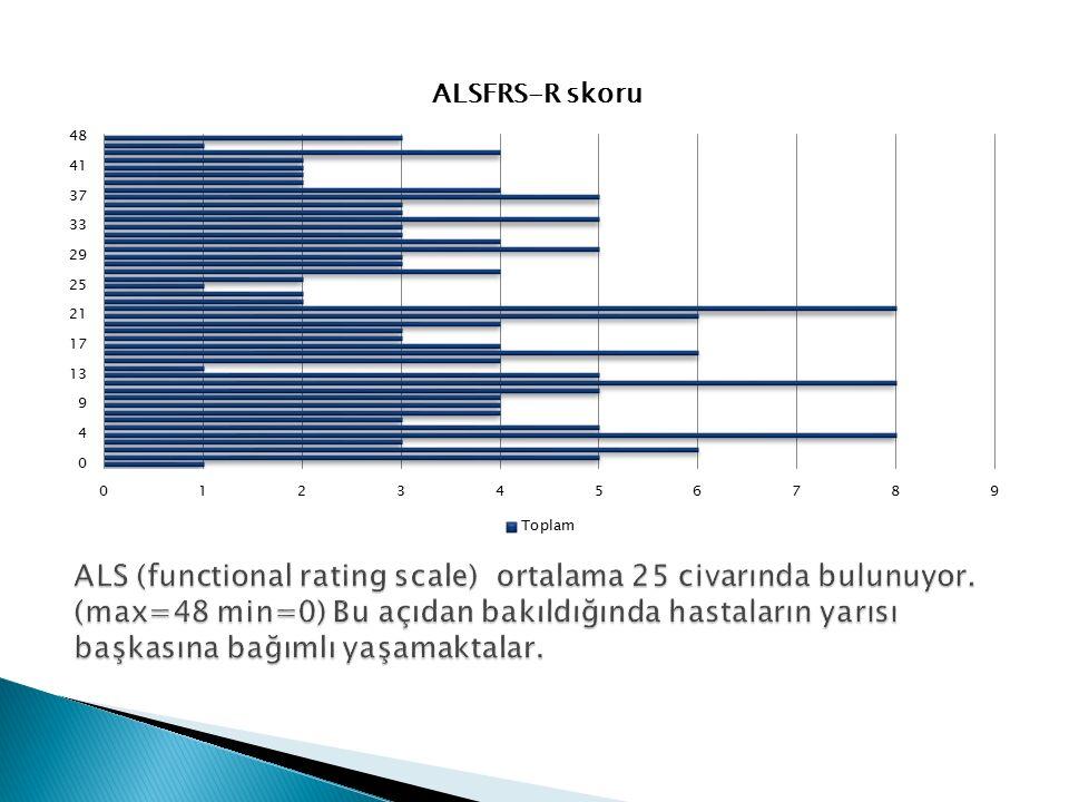ALS (functional rating scale) ortalama 25 civarında bulunuyor