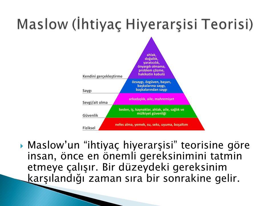 Maslow (İhtiyaç Hiyerarşisi Teorisi)