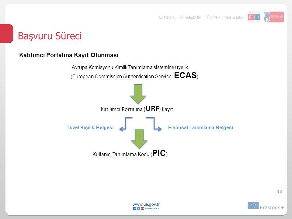 Başvuru Süreci Katılımcı Portalına Kayıt Olunması