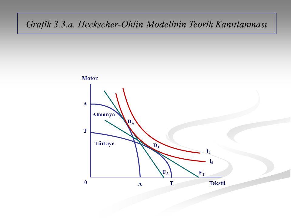 Grafik 3.3.a. Heckscher-Ohlin Modelinin Teorik Kanıtlanması