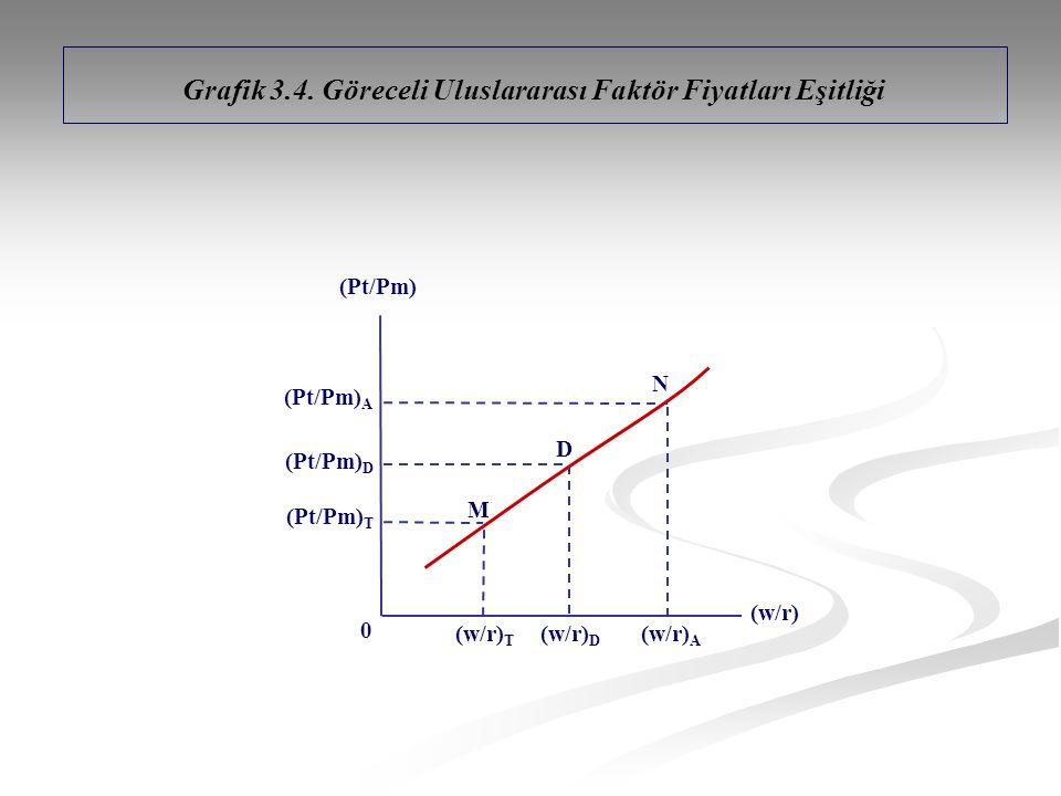 Grafik 3.4. Göreceli Uluslararası Faktör Fiyatları Eşitliği