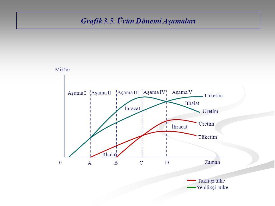 Grafik 3.5. Ürün Dönemi Aşamaları