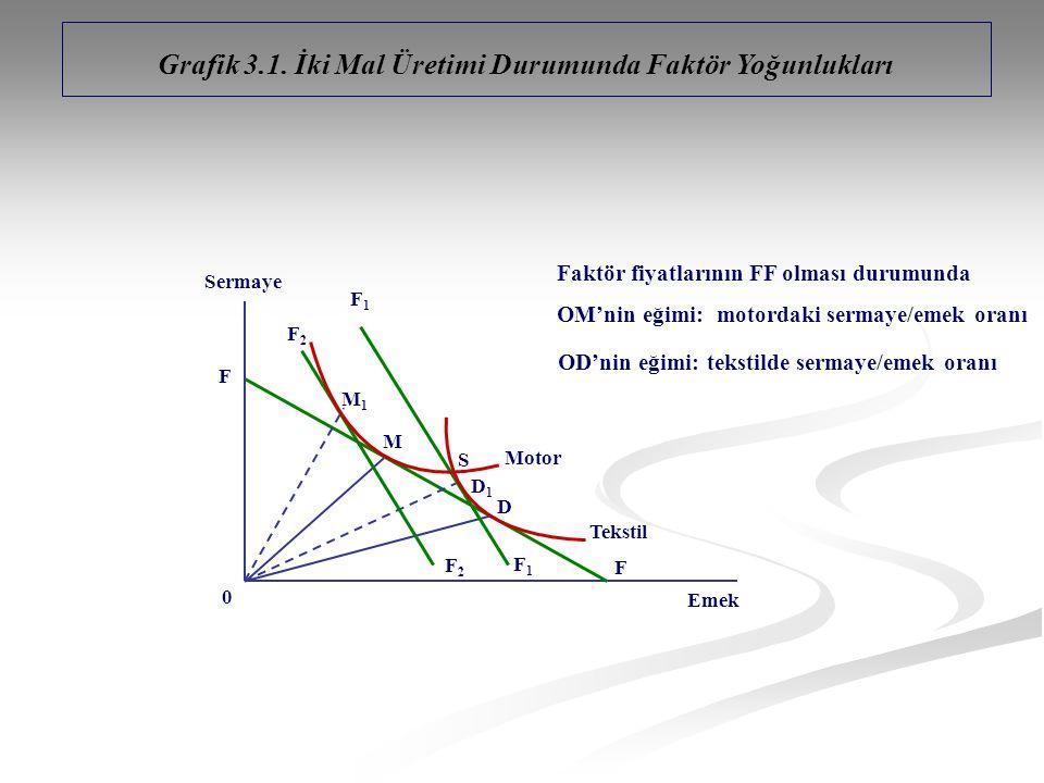 Grafik 3.1. İki Mal Üretimi Durumunda Faktör Yoğunlukları