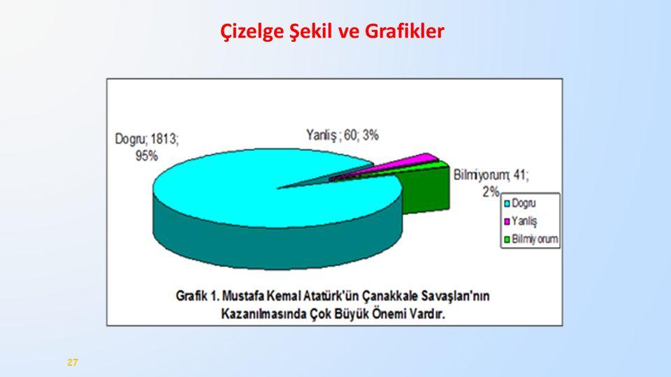 Çizelge Şekil ve Grafikler