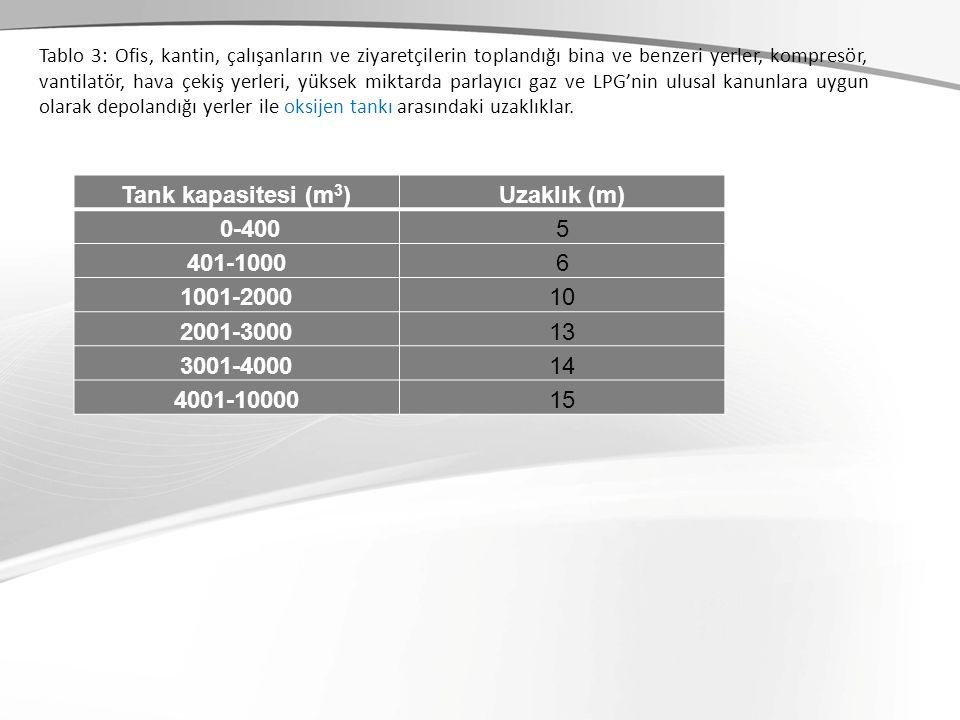 Tank kapasitesi (m3) Uzaklık (m) 0-400 5 401-1000 6 1001-2000 10