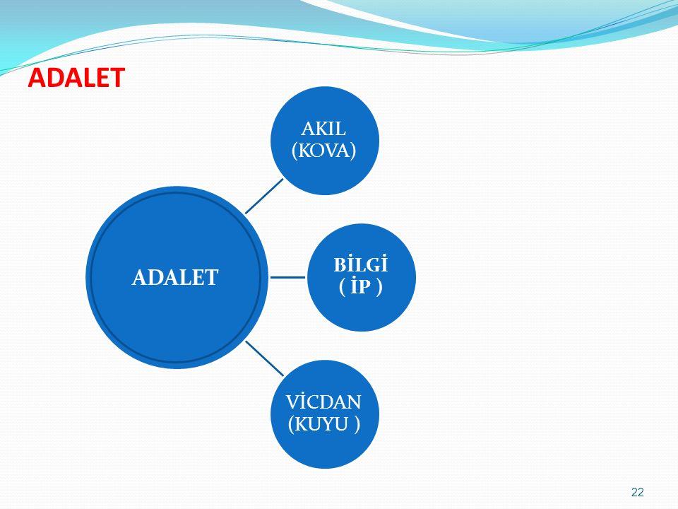 ADALET AKIL (KOVA) BİLGİ ( İP ) VİCDAN (KUYU ) ADALET