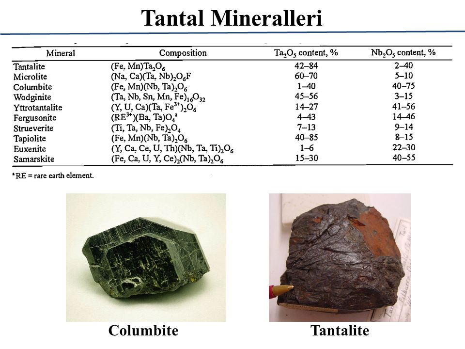 Tantal Mineralleri Columbite Tantalite