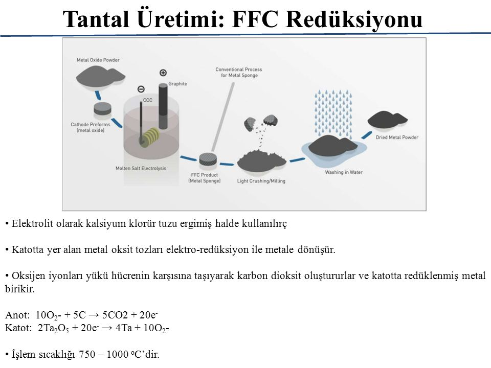 Tantal Üretimi: FFC Redüksiyonu