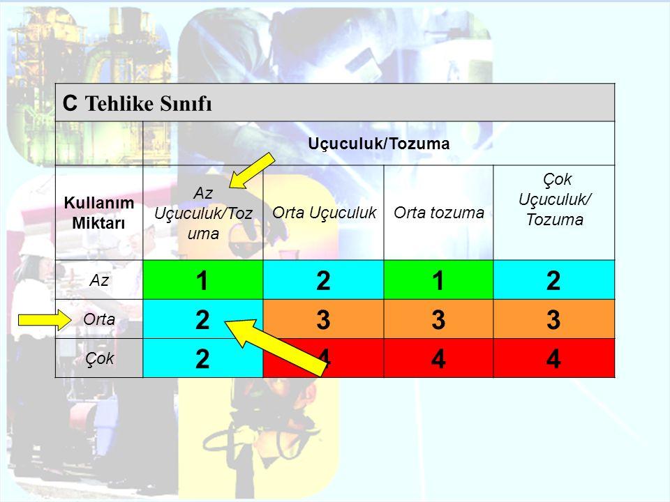 1 2 3 4 C Tehlike Sınıfı Uçuculuk/Tozuma Kullanım Miktarı