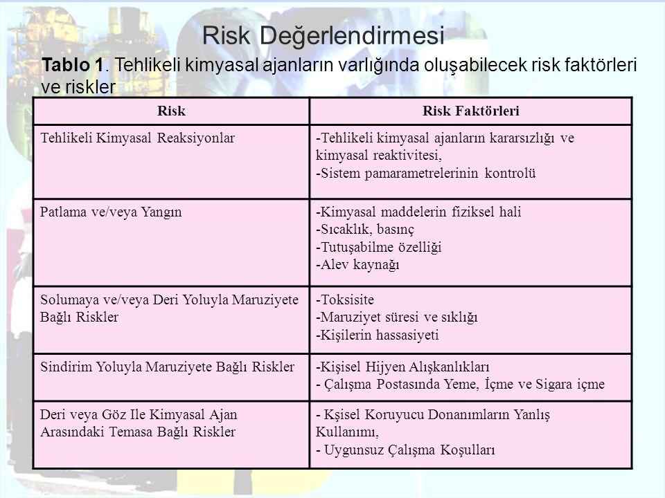 Risk Değerlendirmesi Tablo 1. Tehlikeli kimyasal ajanların varlığında oluşabilecek risk faktörleri ve riskler.