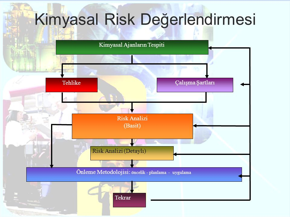 Kimyasal Risk Değerlendirmesi