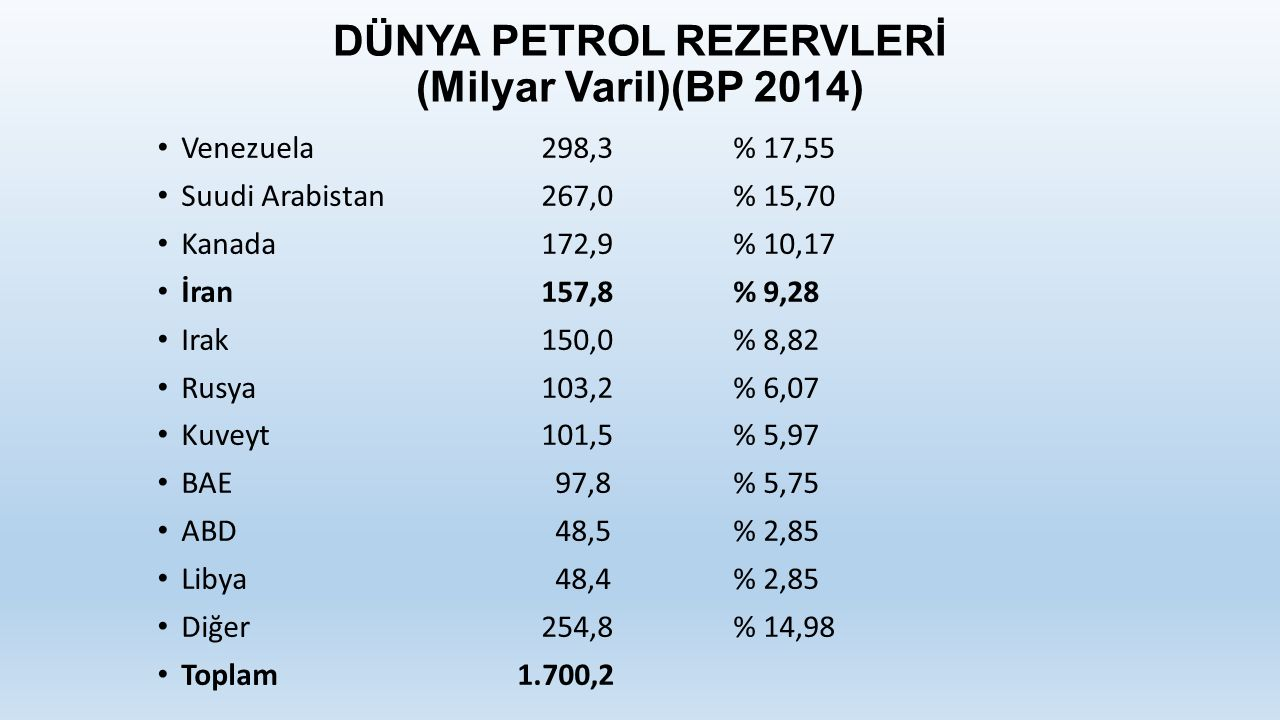 DÜNYA PETROL REZERVLERİ (Milyar Varil)(BP 2014)