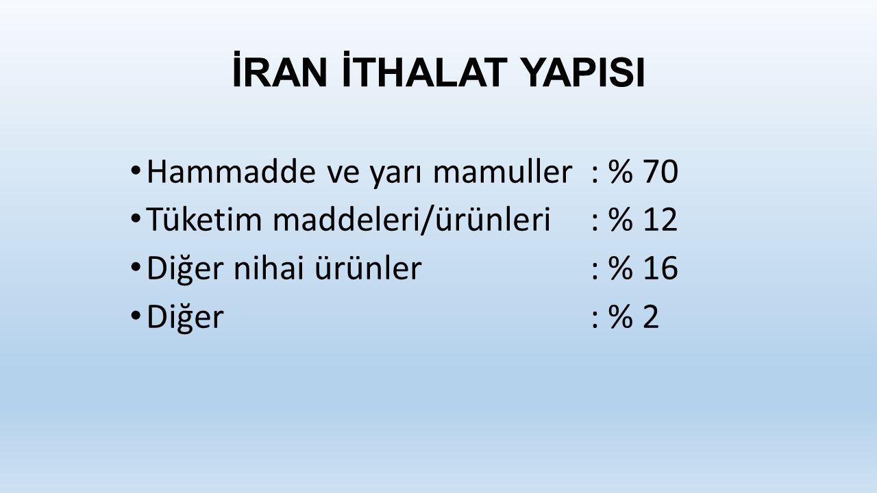 İRAN İTHALAT YAPISI Hammadde ve yarı mamuller : % 70