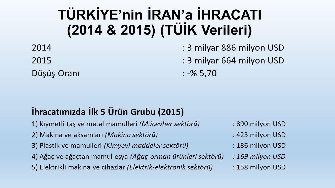 TÜRKİYE'nin İRAN'a İHRACATI (2014 & 2015) (TÜİK Verileri)