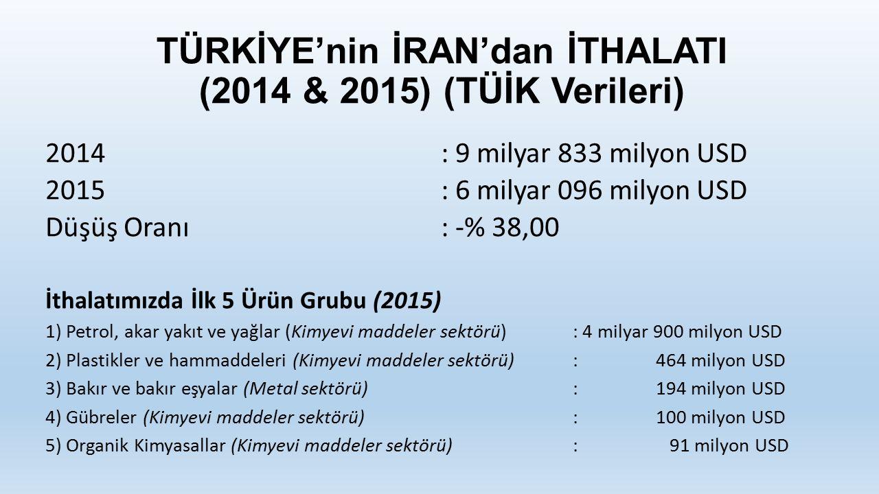 TÜRKİYE'nin İRAN'dan İTHALATI (2014 & 2015) (TÜİK Verileri)
