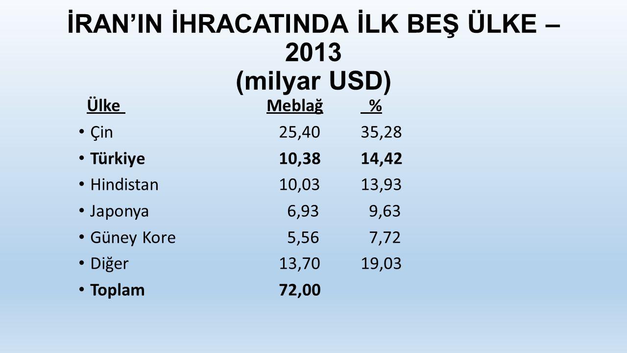 İRAN'IN İHRACATINDA İLK BEŞ ÜLKE – 2013 (milyar USD)
