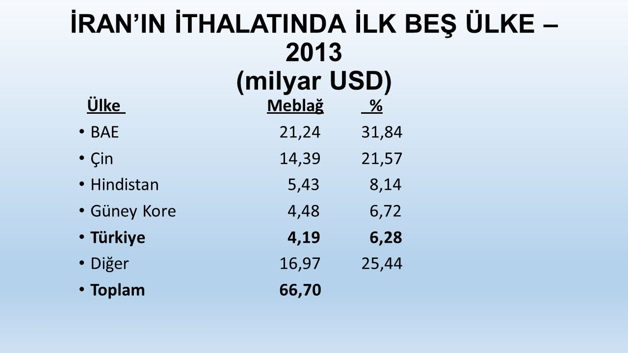 İRAN'IN İTHALATINDA İLK BEŞ ÜLKE – 2013 (milyar USD)