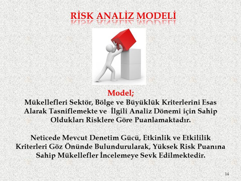 RİSK ANALİZ MODELİ Model;