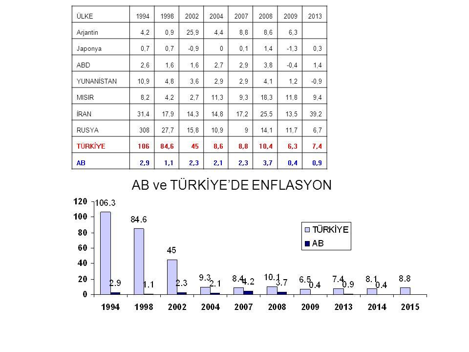 AB ve TÜRKİYE'DE ENFLASYON