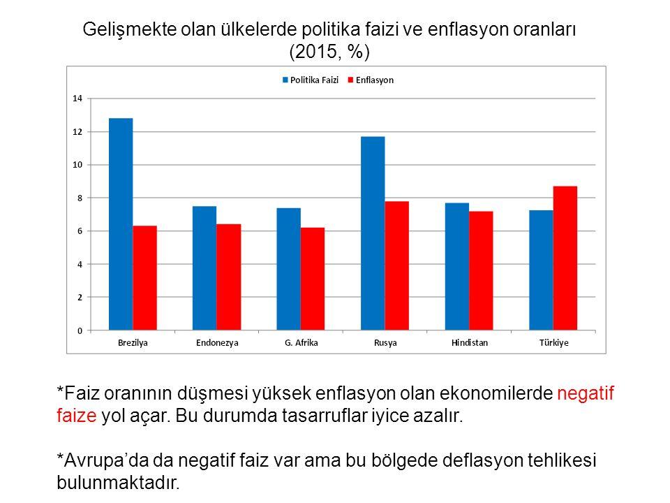 Gelişmekte olan ülkelerde politika faizi ve enflasyon oranları