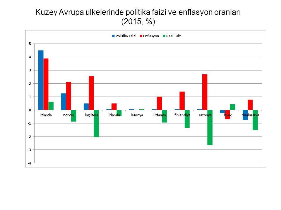 Kuzey Avrupa ülkelerinde politika faizi ve enflasyon oranları
