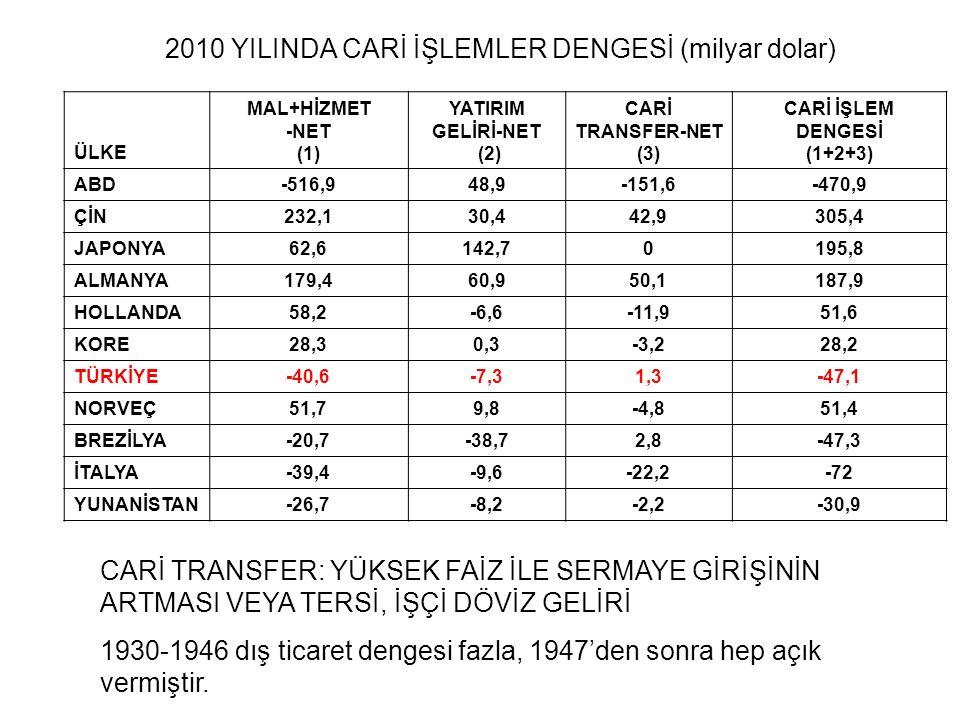 2010 YILINDA CARİ İŞLEMLER DENGESİ (milyar dolar)