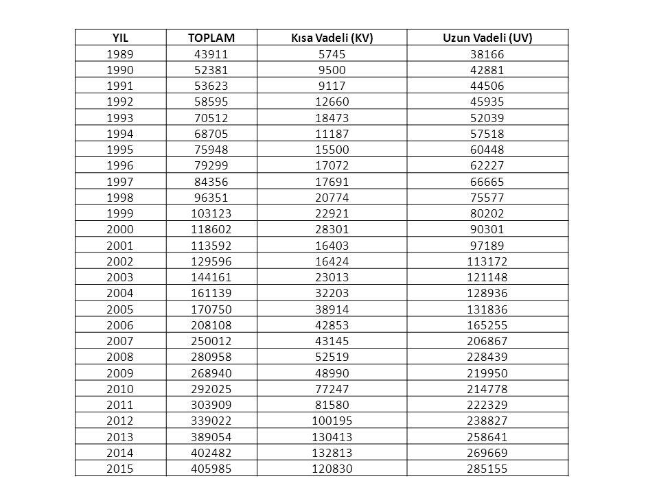 YIL TOPLAM. Kısa Vadeli (KV) Uzun Vadeli (UV) 1989. 43911. 5745. 38166. 1990. 52381. 9500.
