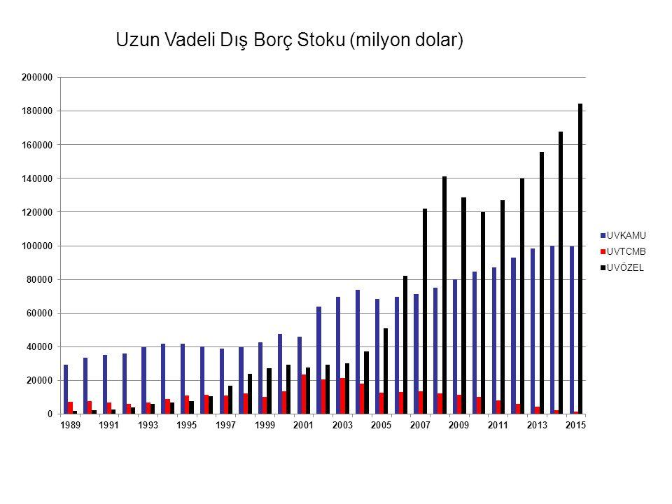 Uzun Vadeli Dış Borç Stoku (milyon dolar)