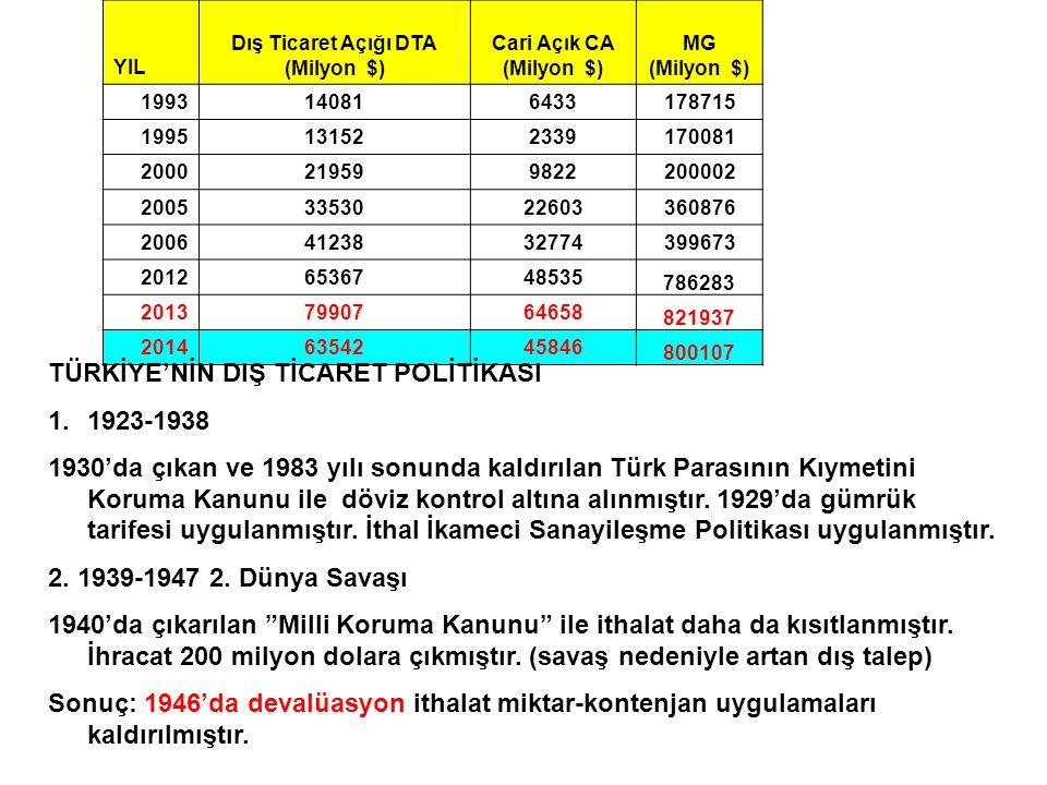 TÜRKİYE'NİN DIŞ TİCARET POLİTİKASI 1923-1938
