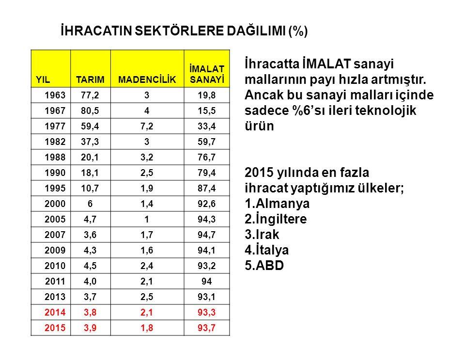 İHRACATIN SEKTÖRLERE DAĞILIMI (%)